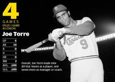 The brightest stars in St. Louis Cardinals history : Joe Torre 4 Time All- star