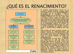 Explicación del Renacimiento.