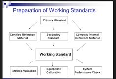 working Standards Preparation Chart Working standards play a critical role in any laboratory. The results of any analysis are mea. Lab, Chart, Labs, Labradors