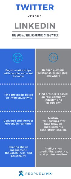 - The side by side comparison of these giants // // // // // // // // Software Sales, Social Networks, Social Media, Who Will Buy, Relationship Over, Sales Strategy, Social Business, Looking For Someone, It Network