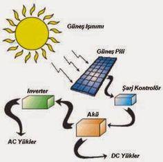 Geleceğinizin Yatırımı : Güneş Enerjisinden Kaç Yıl Elektrik Üretilir?