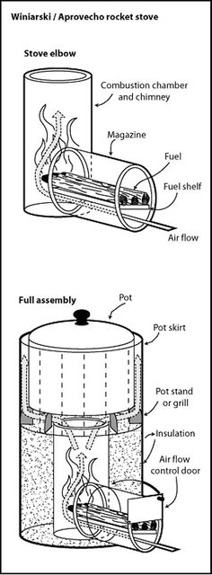 Rocket stove, great illustration