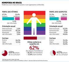 Muza :: Informe-se, Inspire-se!: Divulgado relatório sobre Homofobia no Brasil