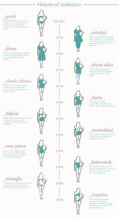 Fashion infographic & data visualisation Fashion infographic : A history of swimwear Infographic Description Fashion infographic : A history of swimwear – Infographic Source – Fashion Terminology, Fashion Terms, Fashion Mode, Fashion 101, Fashion History, Look Fashion, Fashion Details, Womens Fashion, Fashion Design