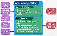 sprint planning meeting - Cerca amb Google