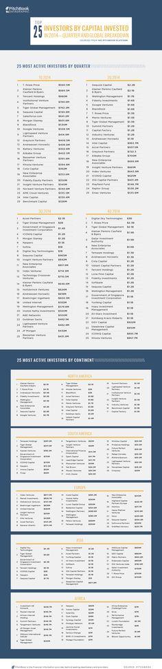 PitchBook-HotTopics-Top-Investors-by-Amt-Quarters