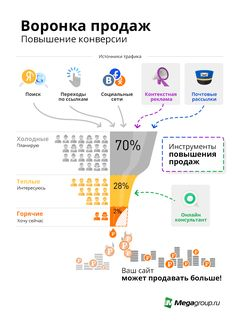 Воронка продаж покажет, насколько на самом деле эффективен ваш сайт.