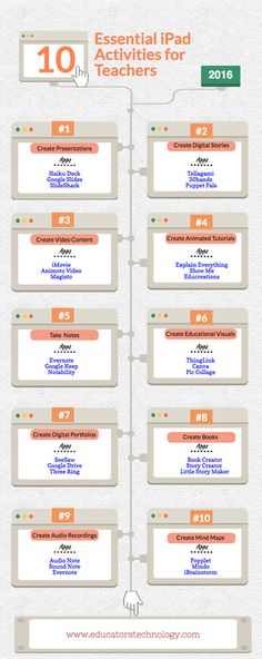 A Handy Poster Featuring 10 Essential iPad Activities for Teachers | Educational Technology and Mobile Learning | Bloglovin'