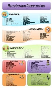 """Print and hang this quick copy of a classroom differentiation chart for the most common intelligences: Visual/Spatial, Auditory/Linguistic, Bodily/Kinesthetic, Interpersonal/Intrapersonal, Musical, and Mathematical. Great """"verb"""" starters for your kids to create their OWN goals when learning or mastering content!"""