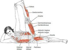 Anantasana. La Postura de lado pierna levantada. Trabaja Caderas, Abductores, Oblicuos Internos y Externos. Equilíbrio .