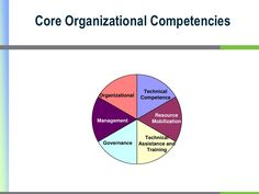 Core Capacity building - Google Search Capacity Building, Core, Management, Google Search