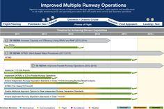 Improved Multiple Runway Operations Portfolio layout design