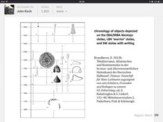 Chronology of Alentejo Stelae