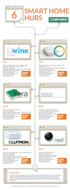smart home hubs compared | Piktochart Infographic Editor
