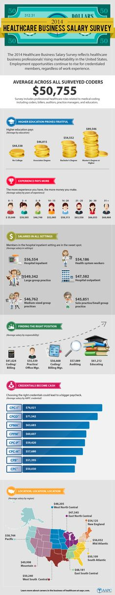 In this infographic, learn the results from the 2014 Healthcare Business Salary Survey presented by AAPC. Over healthcare professionals from throughout the United States responded to the survey. Medical Memes, Medical Coder, Medical Billing And Coding, Medical Careers, Medical Terminology, Health Information Management, Healthcare Administration, Career Exploration, Business Management