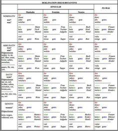 Artikel und Adjektive