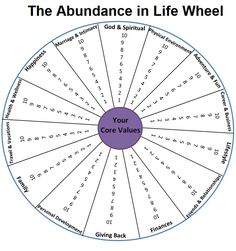 abundance in life wheel | ... the Printable PDF of the Abundance in Life Wheel by clicking here