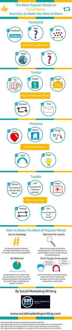 The Most Popular Words on Social Media And How to Make the Most of Them #infographic #socialmedia #trends @boribedi