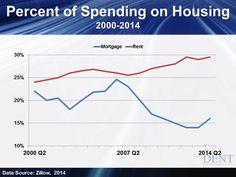 Percent of spending on Housing