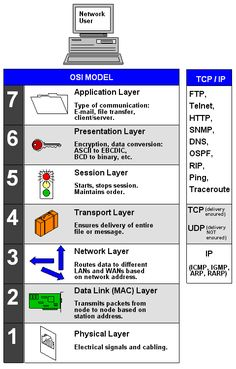 TCP/IP Definition from PC Magazine Encyclopedia » pcmag.com