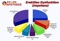http://www.pillen-apotheke.org/ Viagra online und Cialis kaufen,Kamagra potenzmittel rezeptfrei in Apotheke