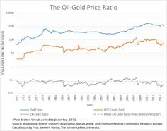 The Oil-Gold Price R