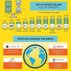 """Ini dia 10 startup yang dengab cepat mencapai """"Billion Dollars"""" company (via: visualcapitalist.com) 