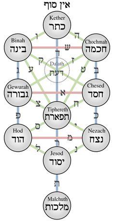 Um diagrama da Árvore da Vida da Cabala, incluindo um esquema da relação entre Sefirot de Deus