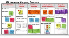 Learn – Design – Execute (framework for rolling out CX Journey Mapping) Experience Map, User Experience Design, Customer Experience, Design Thinking, Modelo Canvas, Process Map, Leadership, Customer Journey Mapping, User Experience