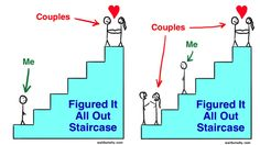 How To Pick Your Life Partner - Part 1?ref=pinp nn How should you pick your life partner? Wait But Why got this inspiring answer. To a frustrated single person, life can often feel like this:  And at first glance,researchseems to back this up, suggesting that married people are on average happier than single people and much happier...