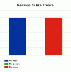 From Daily Garlic..funny! Actually the French are a lot friendlier than we give them credit for - but the joke IS funny!