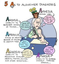 An overview of the characteristics and symptoms of alzheimers disease