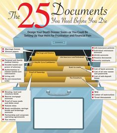 The 25 Documents You Need Before You Die. Working for attorneys who specialize in elder law makes me very aware of end of life needs. Don't wait until it is too late. Make your decisions now- and get everything organized!