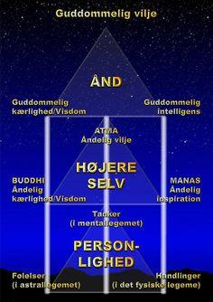 Menneskets trefoldighed