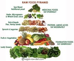 Indulge the healthy way: Raw Food Pyramid