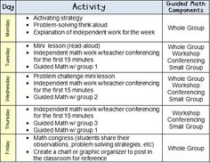 Primary Inspired: Guided Math Book Study- Chapter 1