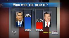 Who won the debate? Mitt Romney or Barack Obama via The Young Turks on Current TV