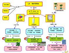 Mappa Concettuale: La materia  #chimica #appunti #scuola