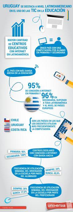 Uso de las TIC en la educación (Uruguay): Chile, Uruguay y Costa rica son los países latinoamericanos con el mayor uso de la tecnología por parte de los profesores. Visita nuestro articulo para saber más sobre el uso de las TIC en la educación actual: http://tugimnasiacerebral.com/herramientas-de-estudio/las-tics-en-la-educacion-y-algunas-herramientas-tic #Gimnasia #Cerebral #Infografia #TIC #Educacion #Latinoamerica