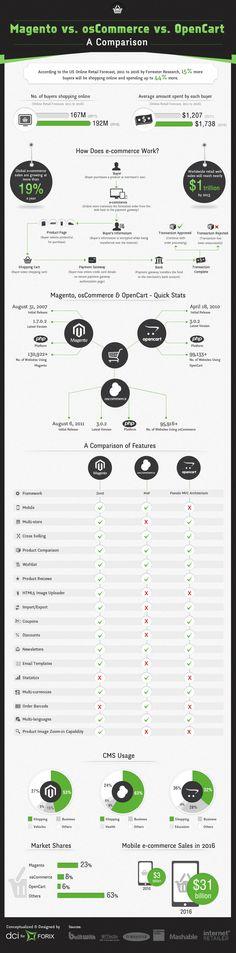 Una comparación entre Magento, osCommerce y OpenCart (en vez de osCommerce tendría que estar PrestaShop)