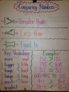 This is a great anchor chart to use when teaching students to compare numbers -- particularly by including key vocabulary words and examples.