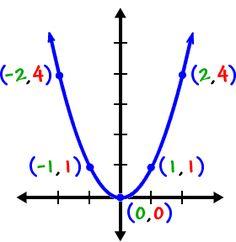 Graphing Quadratics (Parabolas) - Cool math Algebra Help Lessons - Graphing Parabolas Part 1 Algebra Help, Algebra Lessons, Maths Algebra, Math Lesson Plans, Math Help, Gre Math, Math Math, Math Class, Teaching Math