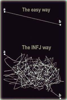 Infj Mbti, Intj And Infj, Infj Type, Istj, Myers Briggs Infj, Myers Briggs Personality Types, Infj Personality, Personality Characteristics, Personalidad Infj