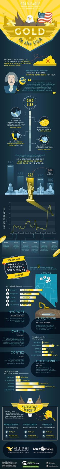 Infographic: Gold History and Mining in the USA | Gold Eagle