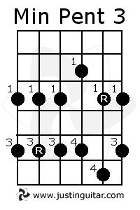 F major scale upright double bass fingerboard notes chart