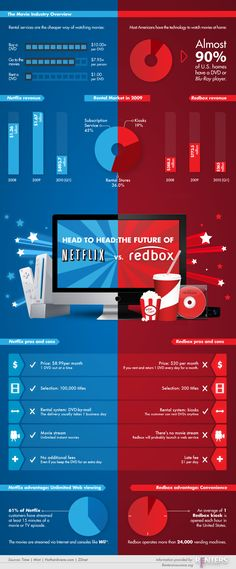 The Movie Industry Overview : Netflix vs Redbox [infographic]