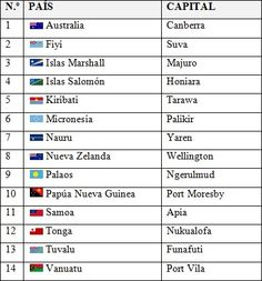 Listado con los países y capitales de Oceanía (con banderas)