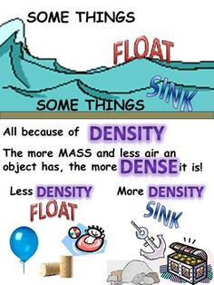 The float or Sink poster shows the basic idea of what Density is. Includes examples of items that sink or float and a basic definition of density. Meets Texas 5th grade Science TEK 5.5A .Sink or Float Poster by Debra Finney is licensed under a Creative Commons Attribution-NonCommercial-NoDerivs 3.0 Unported License.