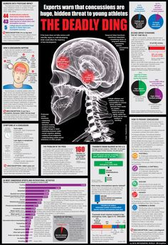 concussions ~ all sports are a problem, bicycles too. Very interesting new information in the past 18 months. Coach should NOT determine when ready to return to play as can be a second concussion on the first, which may be fatal.