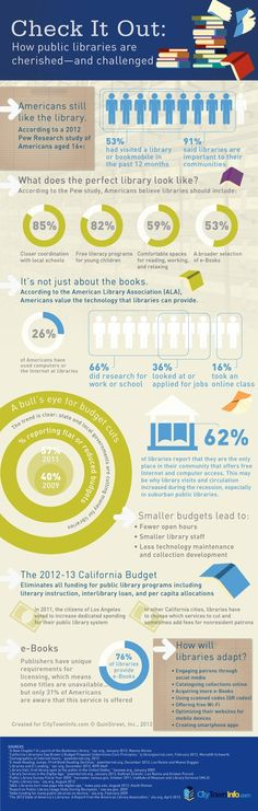 91% of people surveyed said libraries were important to their communities. YES!